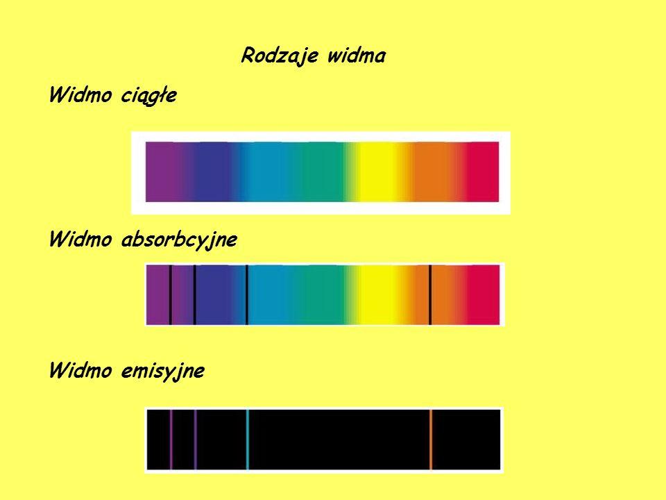 Rodzaje widma Widmo ciągłe Widmo absorbcyjne Widmo emisyjne