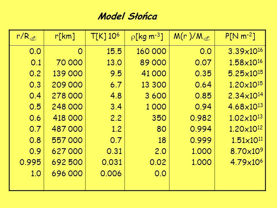 Model Słońca r/R  r[km]T[K] 10 6  [kg m -3 ]M(r )/M  P[N m -2 ] 0.0 0.1 0.2 0.3 0.4 0.5 0.6 0.7 0.8 0.9 0.995 1.0 0 70 000 139 000 209 000 278 000