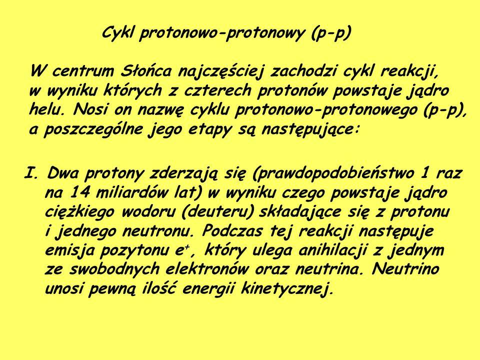 Cykl protonowo-protonowy (p-p) W centrum Słońca najczęściej zachodzi cykl reakcji, w wyniku których z czterech protonów powstaje jądro helu.