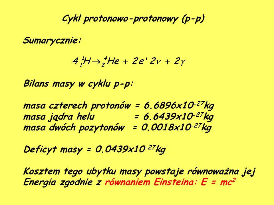 Sumarycznie: Bilans masy w cyklu p-p: masa czterech protonów = 6.6896x10 -27 kg masa jądra helu = 6.6439x10 -27 kg masa dwóch pozytonów = 0.0018x10 -27 kg Deficyt masy = 0.0439x10 -27 kg Kosztem tego ubytku masy powstaje równoważna jej Energia zgodnie z równaniem Einsteina: E = mc 2