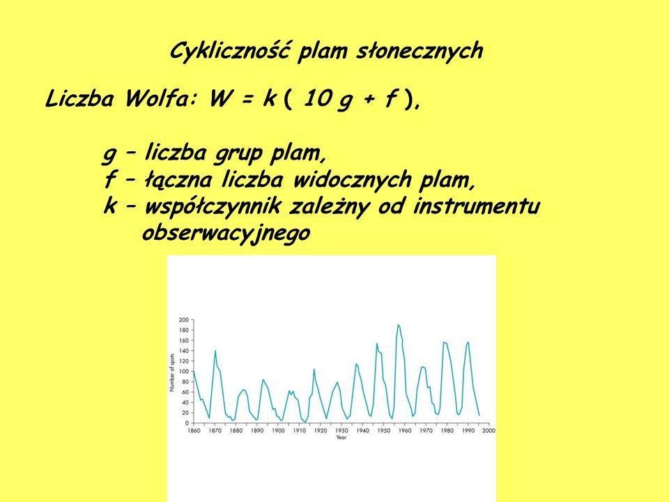 Cykliczność plam słonecznych Liczba Wolfa: W = k ( 10 g + f ), g – liczba grup plam, f – łączna liczba widocznych plam, k – współczynnik zależny od instrumentu obserwacyjnego