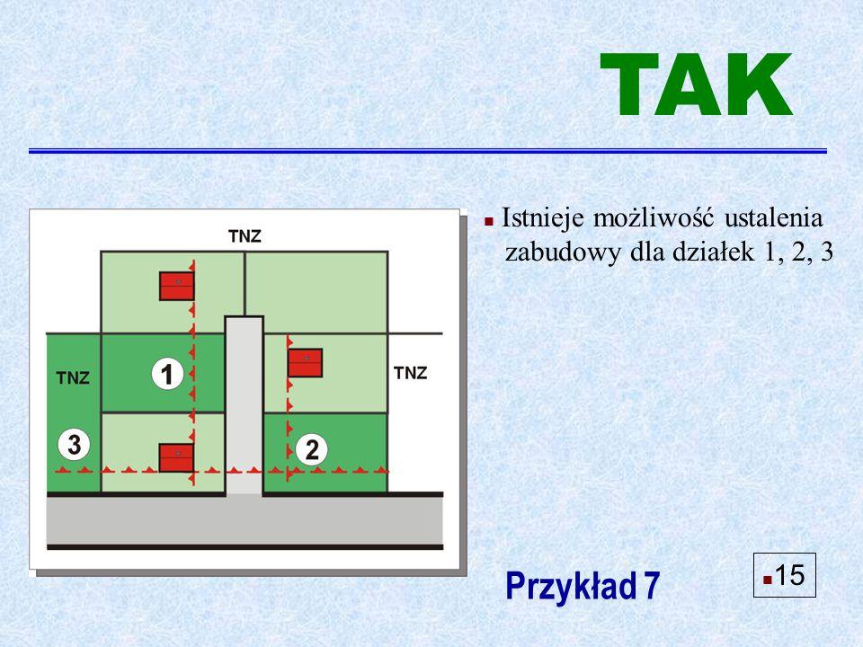 n Istnieje możliwość ustalenia zabudowy dla działek 1, 2, 3 Przykład 7 TAK n 15