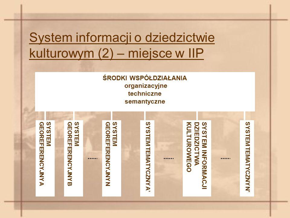System informacji o dziedzictwie kulturowym (2) – miejsce w IIP ŚRODKI WSPÓŁDZIAŁANIA organizacyjne techniczne semantyczne SYSTEMGEOREFERENCYJNY ASYSTEMGEOREFERENCYJNY BSYSTEM TEMATYCZNY A'SYSTEMGEOREFERENCYJNY NSYSTEM INFORMACJIDZIEDZICTWAKULTUROWEGOSYSTEM TEMATYCZNY N'