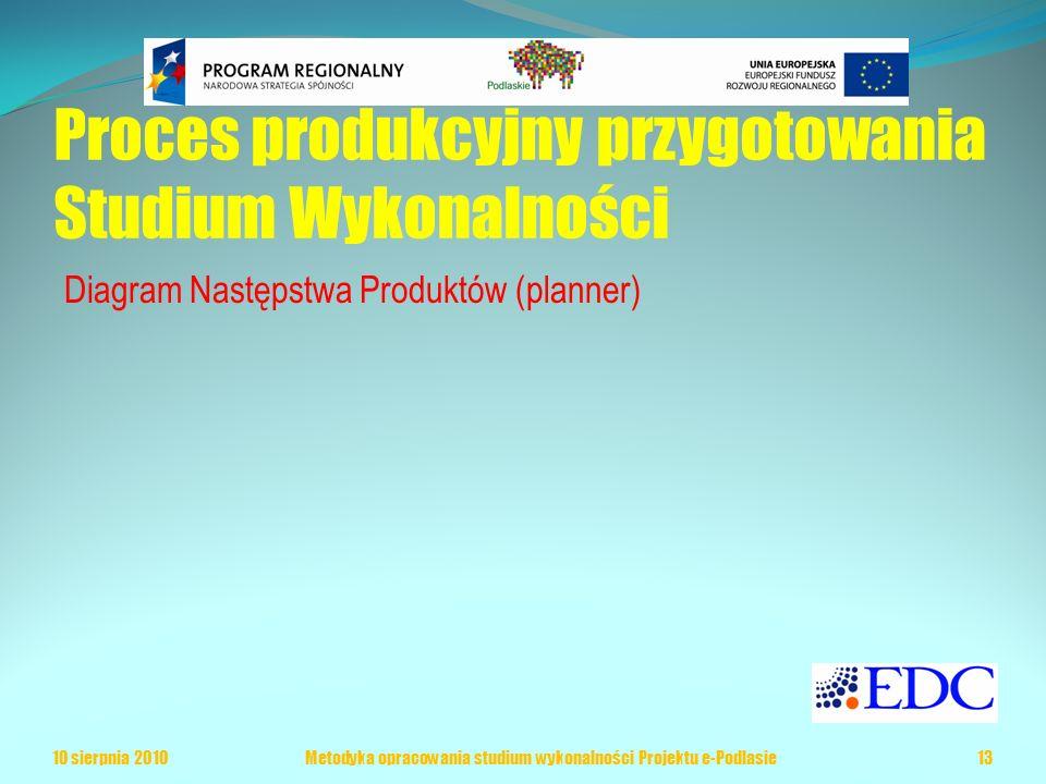 Proces produkcyjny przygotowania Studium Wykonalności Diagram Następstwa Produktów (planner) 10 sierpnia 2010Metodyka opracowania studium wykonalności Projektu e-Podlasie13