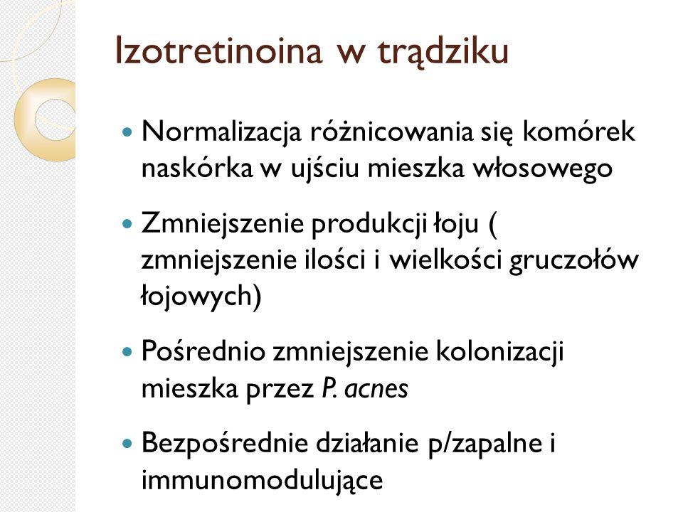 Izotretinoina w trądziku Normalizacja różnicowania się komórek naskórka w ujściu mieszka włosowego Zmniejszenie produkcji łoju ( zmniejszenie ilości i