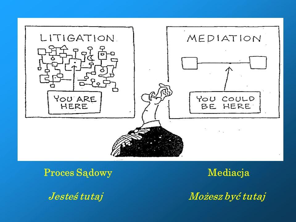 Zalety mediacji w porównaniu z postępowaniem sądowym metoda szybsza metoda tańsza mniej sformalizowana metoda rozwiązująca problemy szerzej, jako że nie jest ograniczona prawem materialnym i proceduralnym zmierza do rozwiązania sporu, zachowując jednocześnie dobre relacje między stronami likwiduje konflikt kładzie nacisk na interesy stron zapewnia stronom większy wpływ na swoją sprawę powoduje, że wykonalność ugód jest wysoka, ze względu na dużą satysfakcje stron z procesu 70-90 % stron biorących udział w mediacjach pozytywnie ocenia ten proces ( w porównaniu do 40- 50% w postępowaniach sądowych -USA)