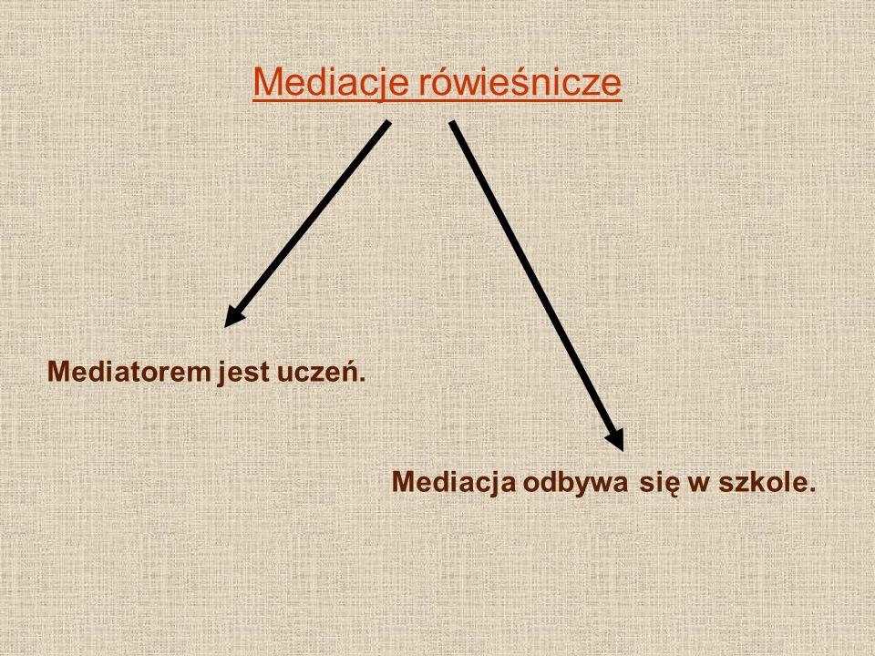 Mediacje rówieśnicze Mediatorem jest uczeń. Mediacja odbywa się w szkole.