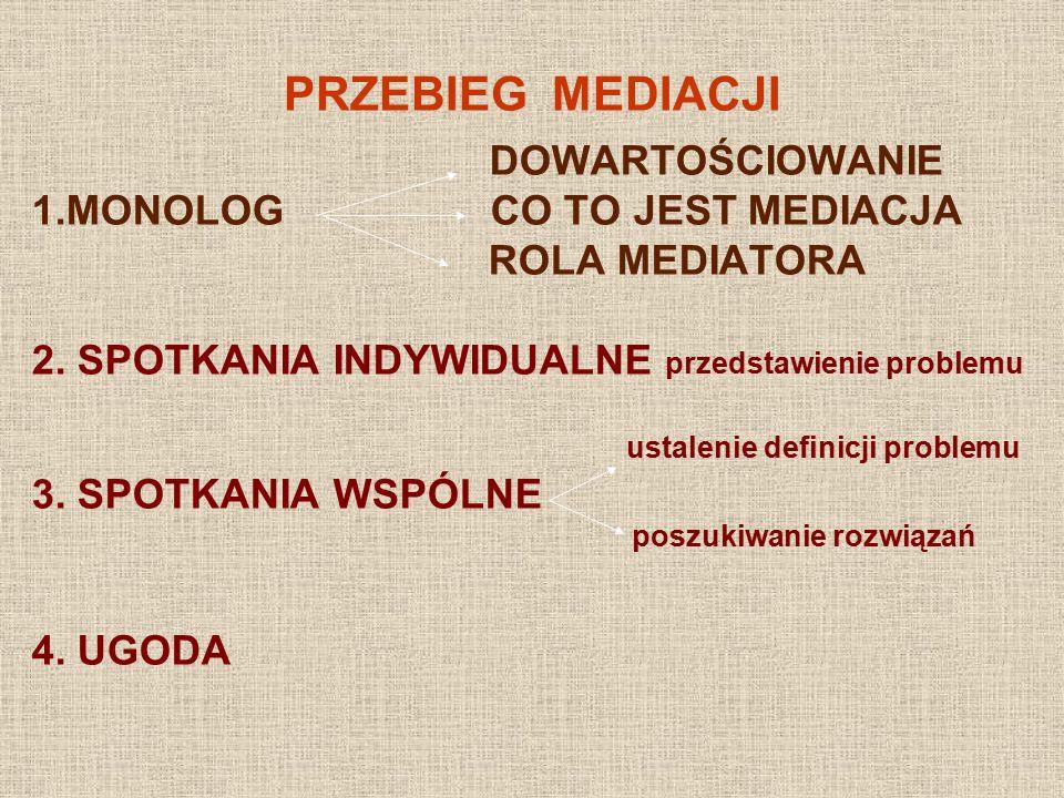 PRZEBIEG MEDIACJI DOWARTOŚCIOWANIE 1.MONOLOG CO TO JEST MEDIACJA ROLA MEDIATORA 2. SPOTKANIA INDYWIDUALNE przedstawienie problemu ustalenie definicji