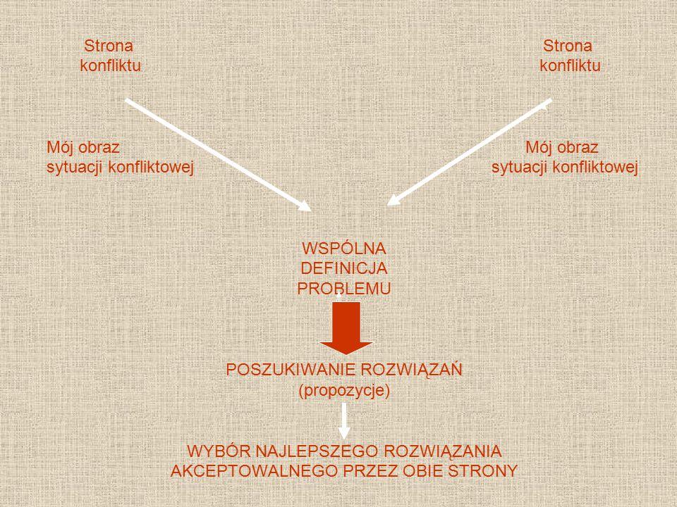 Strona Strona konfliktu konfliktu Mój obraz sytuacji konfliktowej WSPÓLNA DEFINICJA PROBLEMU POSZUKIWANIE ROZWIĄZAŃ (propozycje) WYBÓR NAJLEPSZEGO ROZ