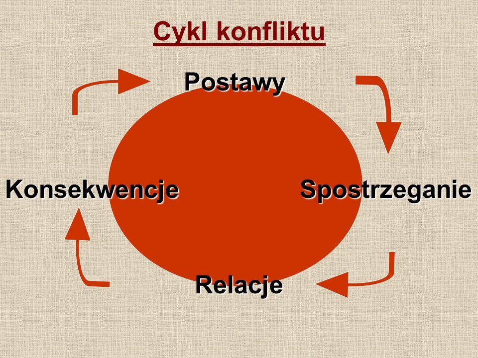 Cykl konfliktu Postawy Spostrzeganie Relacje Konsekwencje