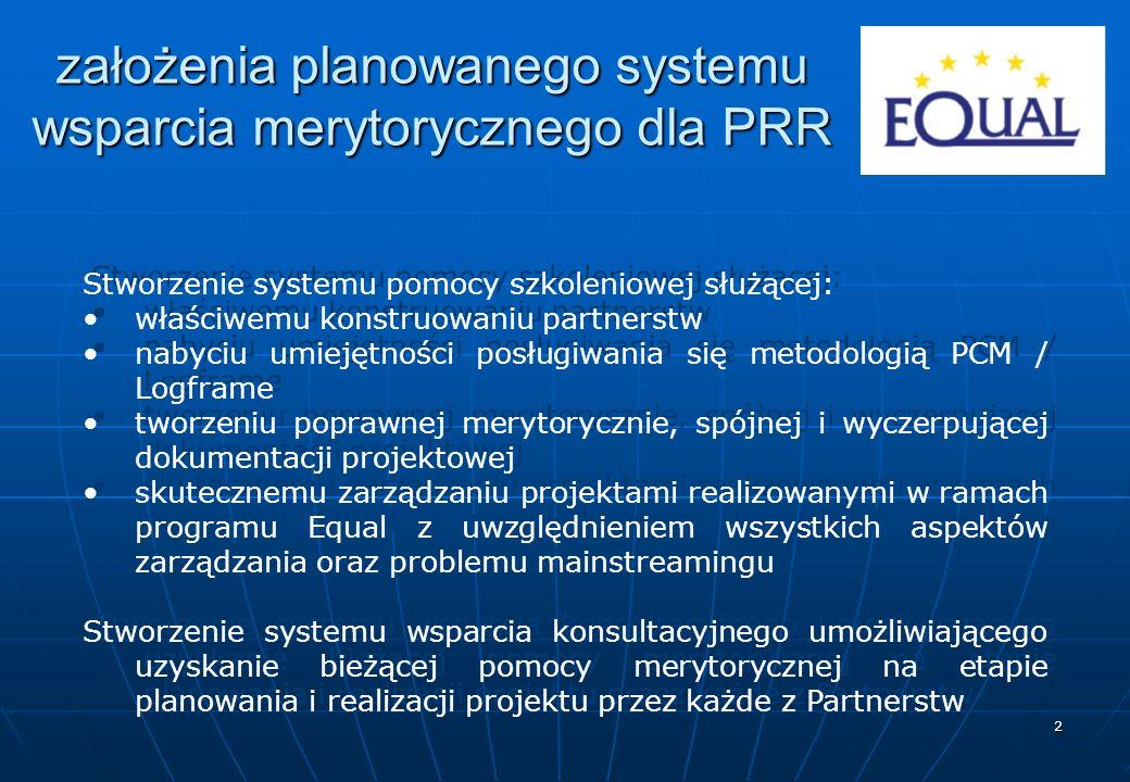 2 założenia planowanego systemu wsparcia merytorycznego dla PRR Stworzenie systemu pomocy szkoleniowej służącej: właściwemu konstruowaniu partnerstw nabyciu umiejętności posługiwania się metodologią PCM / Logframe tworzeniu poprawnej merytorycznie, spójnej i wyczerpującej dokumentacji projektowej skutecznemu zarządzaniu projektami realizowanymi w ramach programu Equal z uwzględnieniem wszystkich aspektów zarządzania oraz problemu mainstreamingu Stworzenie systemu wsparcia konsultacyjnego umożliwiającego uzyskanie bieżącej pomocy merytorycznej na etapie planowania i realizacji projektu przez każde z Partnerstw Stworzenie systemu pomocy szkoleniowej służącej: właściwemu konstruowaniu partnerstw nabyciu umiejętności posługiwania się metodologią PCM / Logframe tworzeniu poprawnej merytorycznie, spójnej i wyczerpującej dokumentacji projektowej skutecznemu zarządzaniu projektami realizowanymi w ramach programu Equal z uwzględnieniem wszystkich aspektów zarządzania oraz problemu mainstreamingu Stworzenie systemu wsparcia konsultacyjnego umożliwiającego uzyskanie bieżącej pomocy merytorycznej na etapie planowania i realizacji projektu przez każde z Partnerstw
