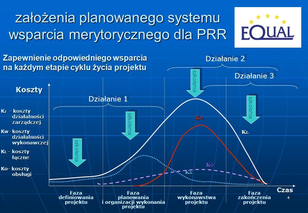 5 omówienie wyników ankiet potrzeb szkoleniowych PRR część Partnerstw wskazała ponadto konieczność przeprowadzenia szkolenia dotyczącego kwalifikowalności kosztów projektu część Partnerstw wskazała ponadto konieczność przeprowadzenia szkolenia dotyczącego kwalifikowalności kosztów projektu