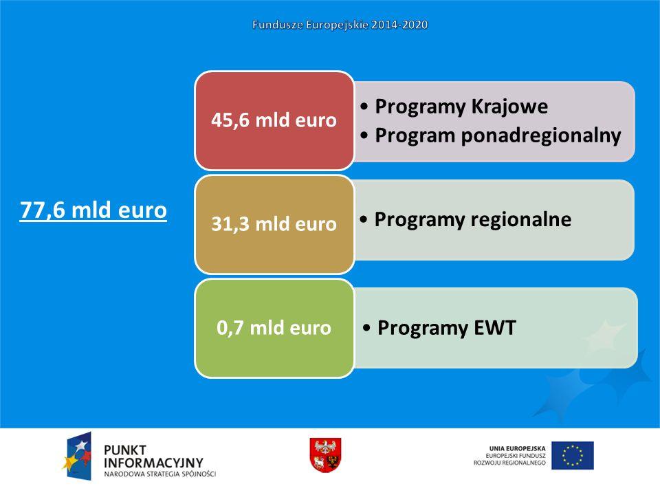 77,6 mld euro Programy Krajowe Program ponadregionalny 45,6 mld euro Programy regionalne 31,3 mld euro Programy EWT 0,7 mld euro