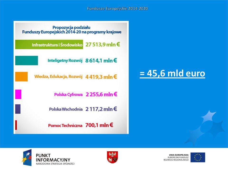= 45,6 mld euro