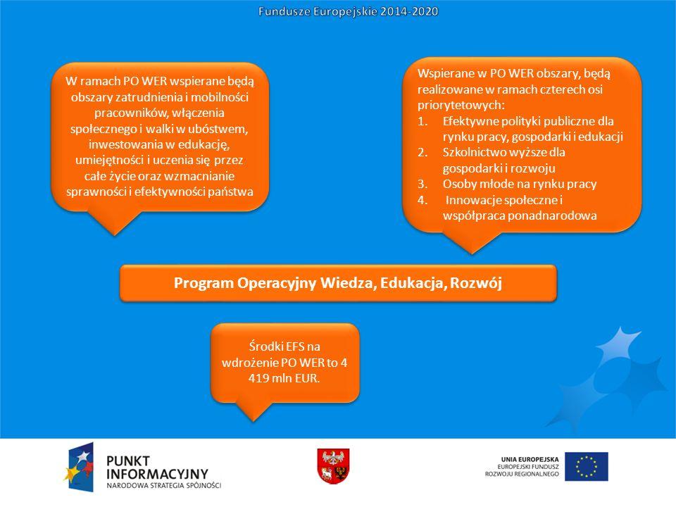 Program Operacyjny Wiedza, Edukacja, Rozwój W ramach PO WER wspierane będą obszary zatrudnienia i mobilności pracowników, włączenia społecznego i walk
