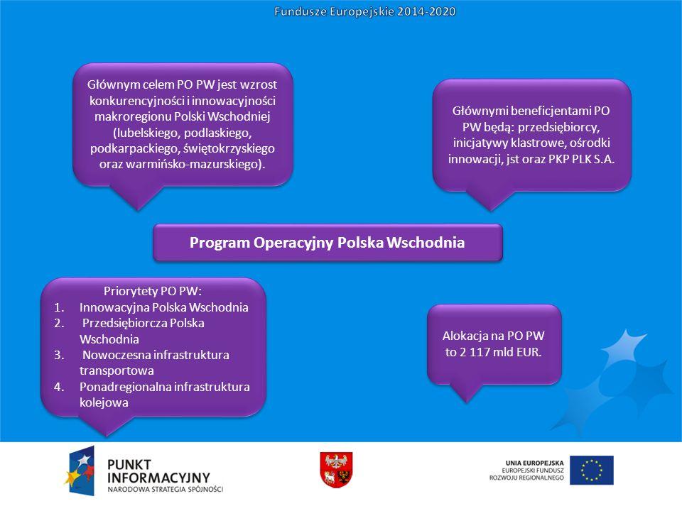 Program Operacyjny Polska Wschodnia Głównym celem PO PW jest wzrost konkurencyjności i innowacyjności makroregionu Polski Wschodniej (lubelskiego, podlaskiego, podkarpackiego, świętokrzyskiego oraz warmińsko-mazurskiego).