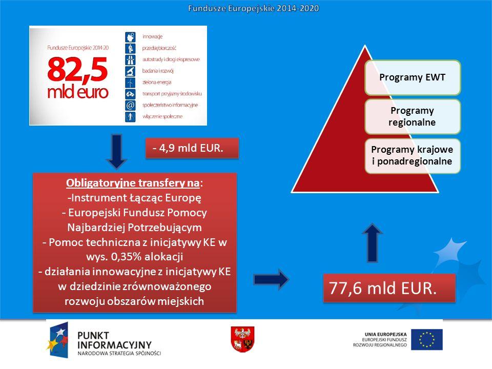 Obligatoryjne transfery na: -Instrument Łącząc Europę - Europejski Fundusz Pomocy Najbardziej Potrzebującym - Pomoc techniczna z inicjatywy KE w wys.
