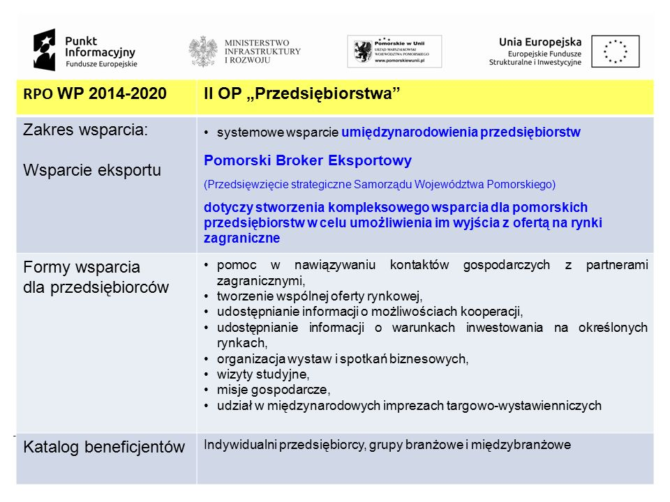 Projekt jest współfinansowany przez Unię Europejską z Funduszu Spójności w ramach Programu Operacyjnego Pomoc Techniczna 2014-2020 17 RPO WP 2014-2020
