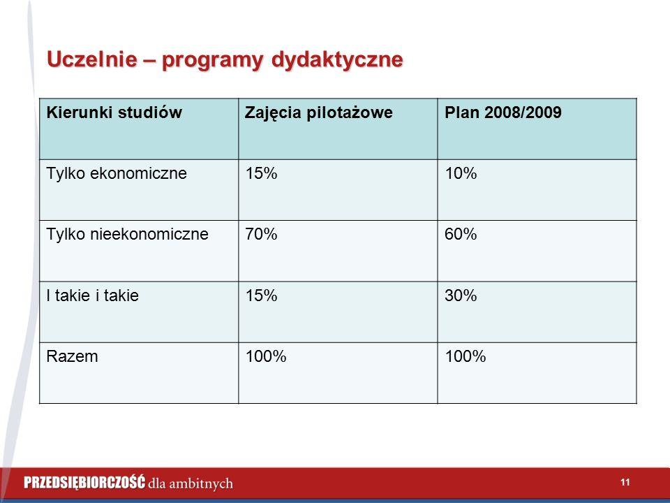 Uczelnie – programy dydaktyczne Kierunki studiówZajęcia pilotażowePlan 2008/2009 Tylko ekonomiczne15%10% Tylko nieekonomiczne70%60% I takie i takie15%30% Razem100% 11