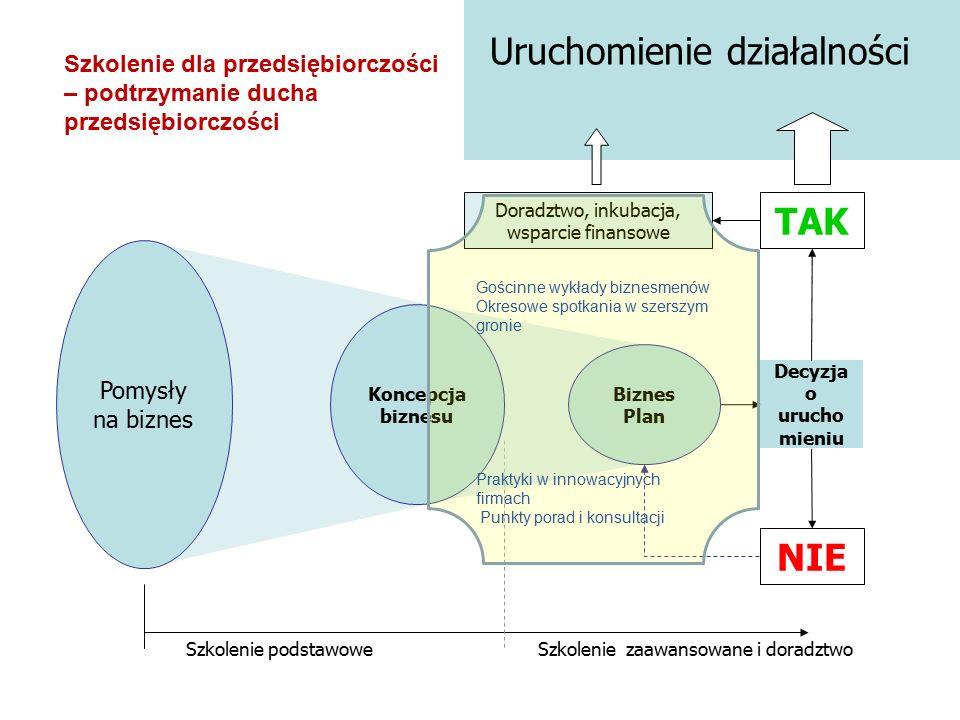 3. Co dalej – perspektywy kontynuacji i rozwoju Programu