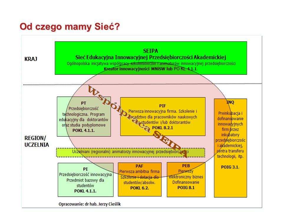 Możliwości sfinansowania różnych rodzajów działań 25 Rodzaje działań Kreator Kraj KL 4.1.1 Kraj KL 6.2 Region KL 8.2.1 Region RPO Region IG 8.1 Kraj .