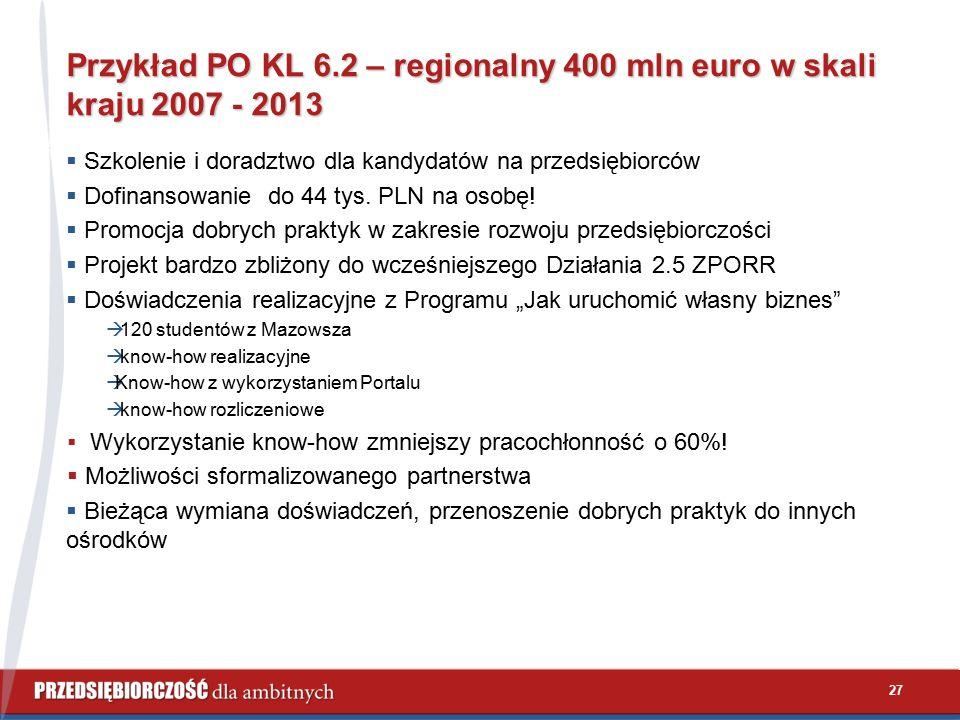 27 Przykład PO KL 6.2 – regionalny 400 mln euro w skali kraju 2007 - 2013  Szkolenie i doradztwo dla kandydatów na przedsiębiorców  Dofinansowanie do 44 tys.