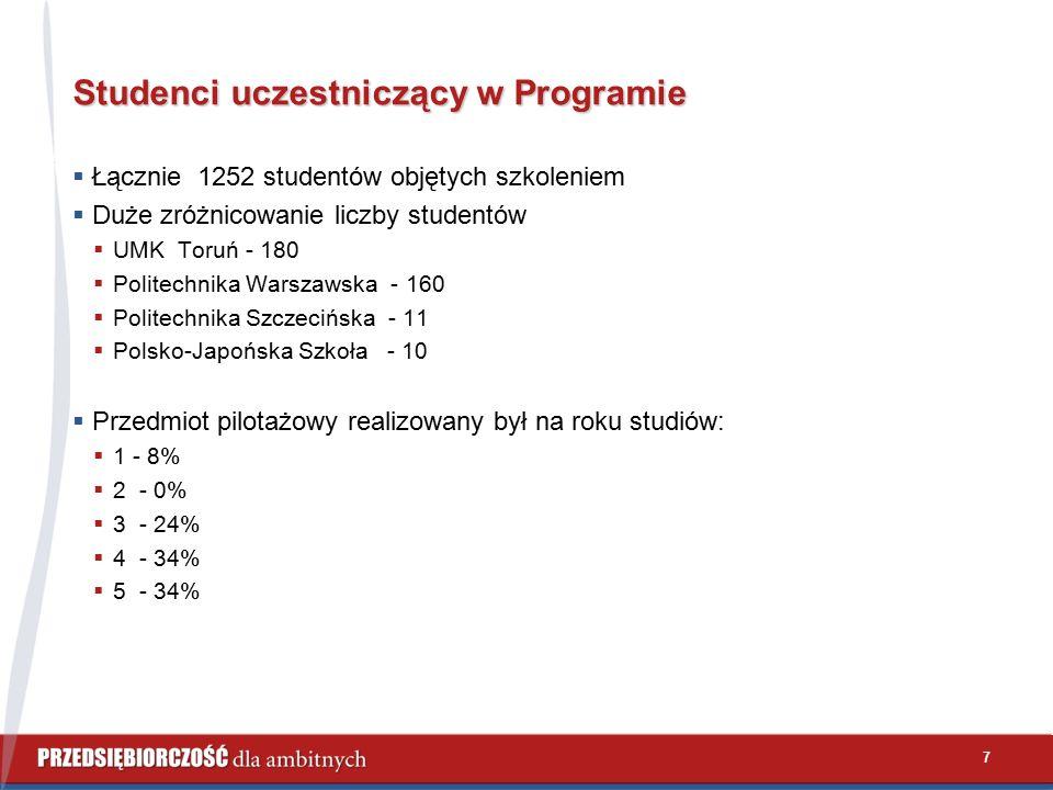 Studenci uczestniczący w Programie  Łącznie 1252 studentów objętych szkoleniem  Duże zróżnicowanie liczby studentów  UMK Toruń - 180  Politechnika Warszawska - 160  Politechnika Szczecińska - 11  Polsko-Japońska Szkoła - 10  Przedmiot pilotażowy realizowany był na roku studiów:  1 - 8%  2 - 0%  3 - 24%  4 - 34%  5 - 34% 7