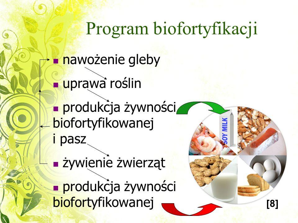 Biofortyfikacja Wzbogacanie roślin rosnących Nowe wartości odżywcze Wspomaganie biodostępności Suplementacja diety Metody biofortyfikacji [3][7]