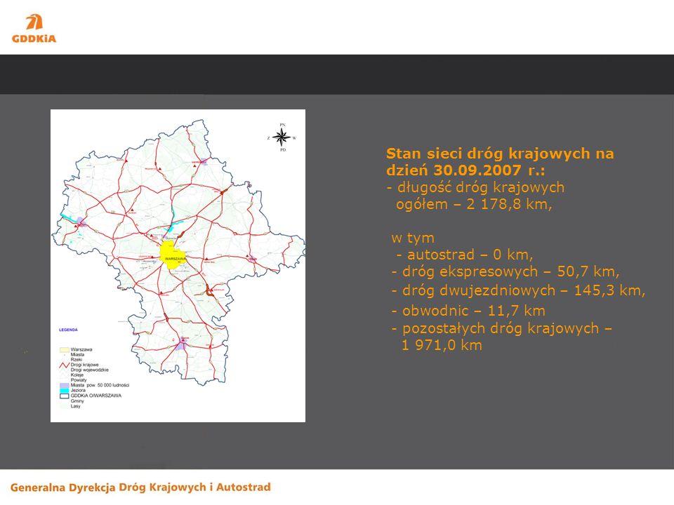 Stan sieci dróg krajowych na dzień 30.09.2007 r.: - długość dróg krajowych ogółem – 2 178,8 km, w tym - autostrad – 0 km, - dróg ekspresowych – 50,7 km, - dróg dwujezdniowych – 145,3 km, - obwodnic – 11,7 km - pozostałych dróg krajowych – 1 971,0 km