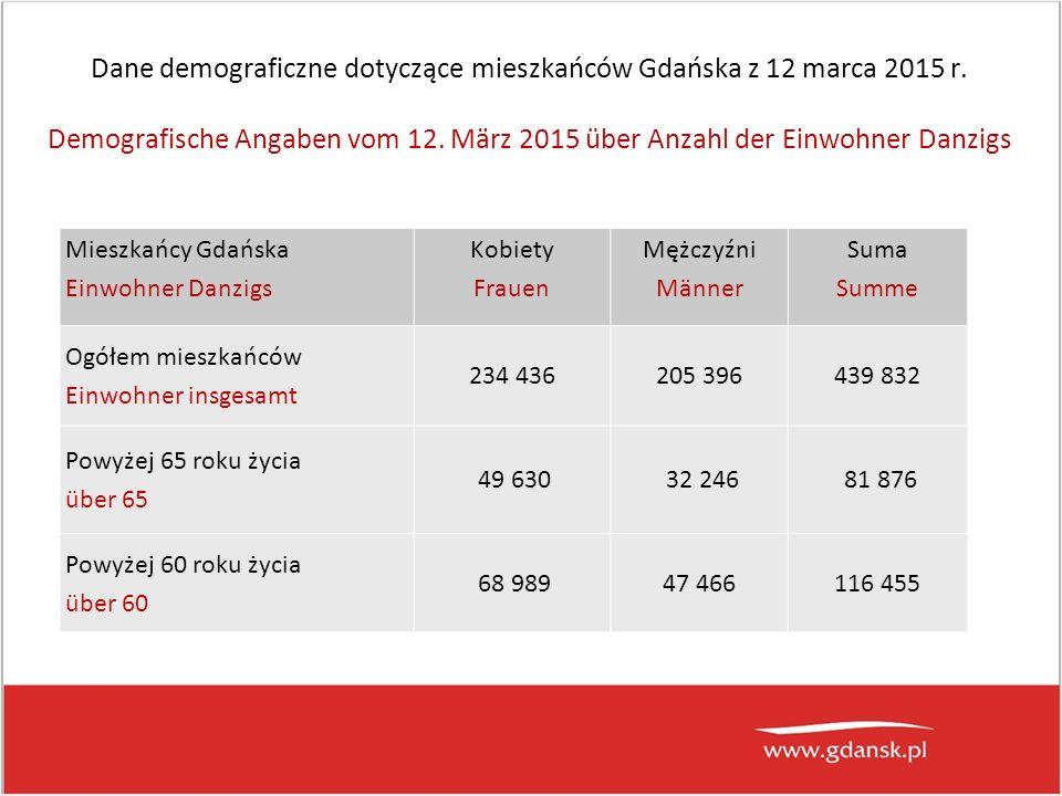 Dane demograficzne dotyczące mieszkańców Gdańska z 12 marca 2015 r.