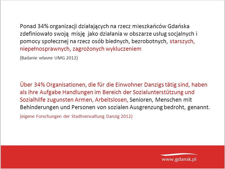 Ponad 34% organizacji działających na rzecz mieszkańców Gdańska zdefiniowało swoją misję jako działania w obszarze usług socjalnych i pomocy społecznej na rzecz osób biednych, bezrobotnych, starszych, niepełnosprawnych, zagrożonych wykluczeniem (Badanie własne UMG 2012) Über 34% Organisationen, die für die Einwohner Danzigs tätig sind, haben als ihre Aufgabe Handlungen im Bereich der Sozialunterstützung und Sozialhilfe zugunsten Armen, Arbeitslosen, Senioren, Menschen mit Behinderungen und Personen von sozialen Ausgrenzung bedroht, genannt.