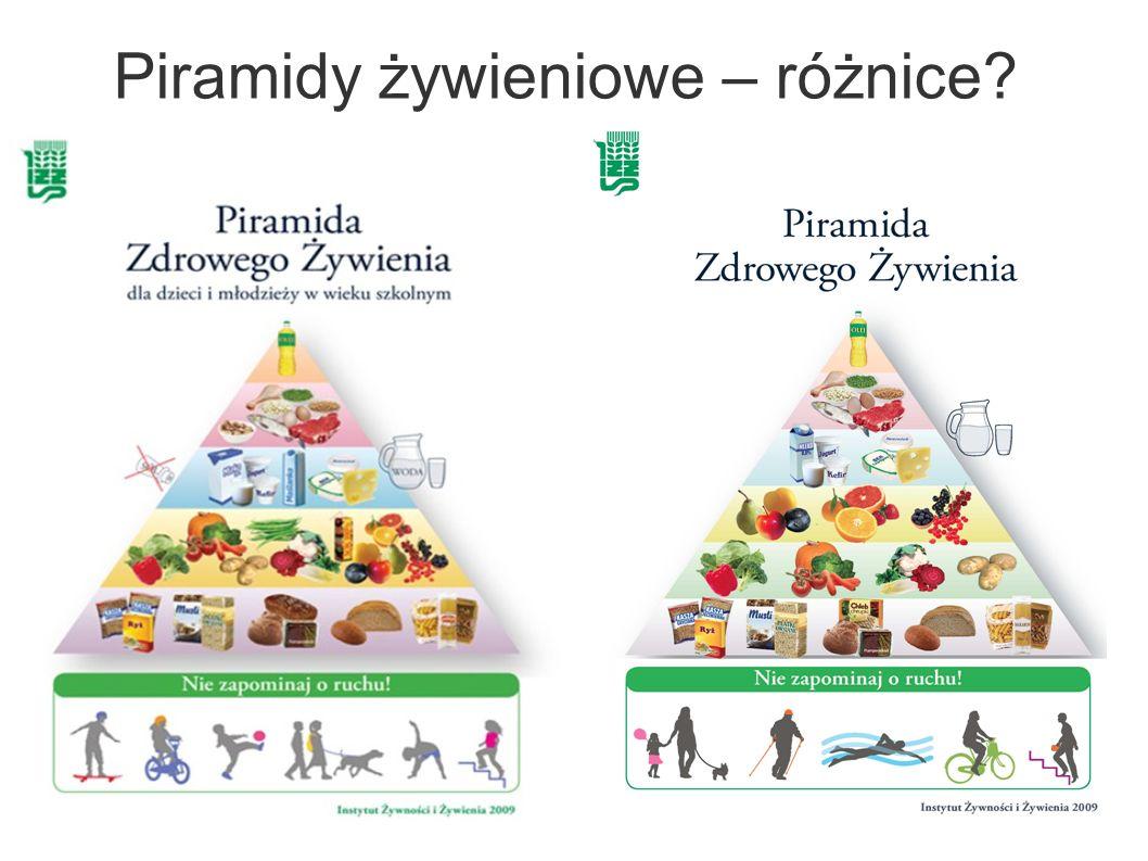 Piramidy żywieniowe – różnice