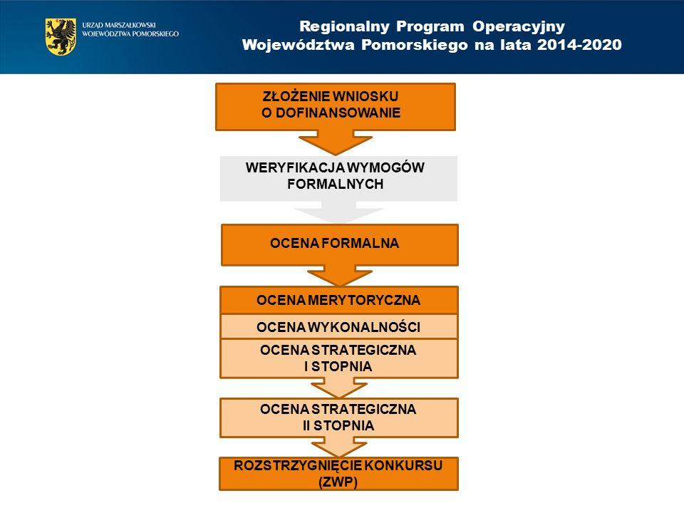 OCENA MERYTORYCZNA OCENA WYKONALNOŚCI OCENA STRATEGICZNA I STOPNIA ROZSTRZYGNIĘCIE KONKURSU (ZWP) Regionalny Program Operacyjny Województwa Pomorskiego na lata 2014-2020 ZŁOŻENIE WNIOSKU O DOFINANSOWANIE WERYFIKACJA WYMOGÓW FORMALNYCH OCENA FORMALNA OCENA STRATEGICZNA II STOPNIA