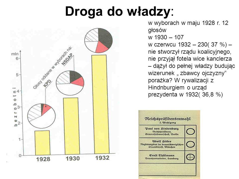 Droga do władzy: w wyborach w maju 1928 r. 12 głosów w 1930 – 107 w czerwcu 1932 – 230( 37 %) – nie stworzył rządu koalicyjnego, nie przyjął fotela wi