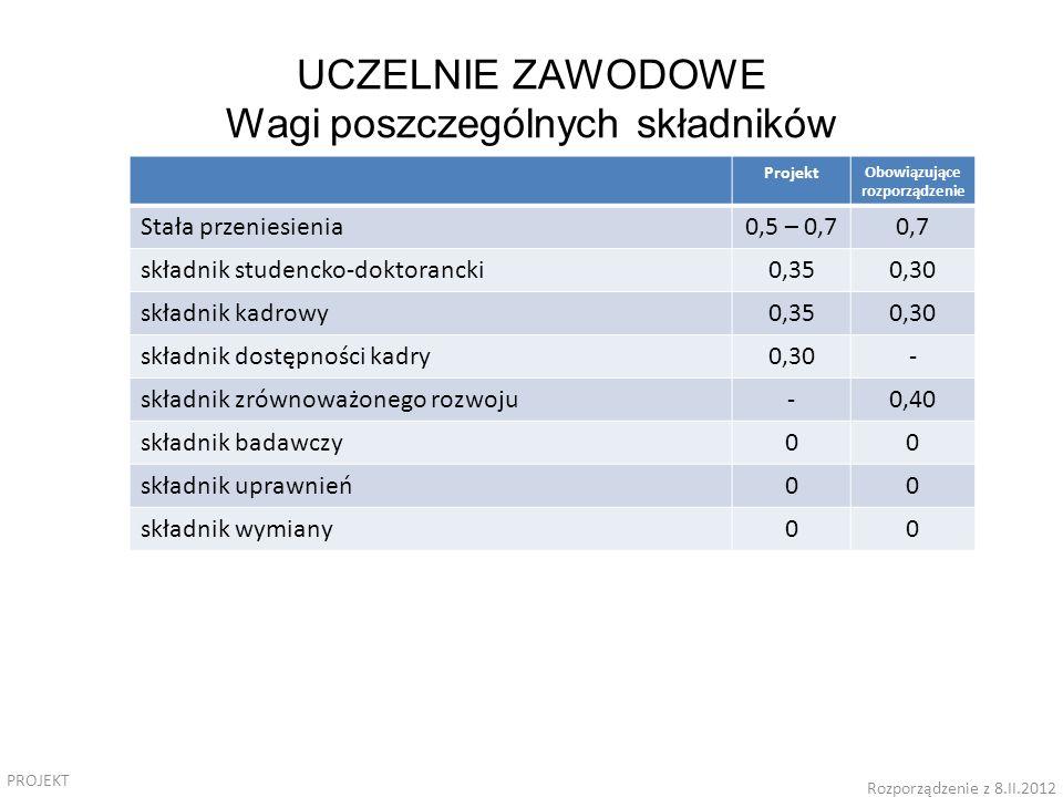 PROJEKT Rozporządzenie z 8.II.2012 Projekt Obowiązujące rozporządzenie Stała przeniesienia0,5 – 0,70,7 składnik studencko-doktorancki0,350,30 składnik kadrowy0,350,30 składnik dostępności kadry0,30- składnik zrównoważonego rozwoju-0,40 składnik badawczy00 składnik uprawnień00 składnik wymiany00 UCZELNIE ZAWODOWE Wagi poszczególnych składników