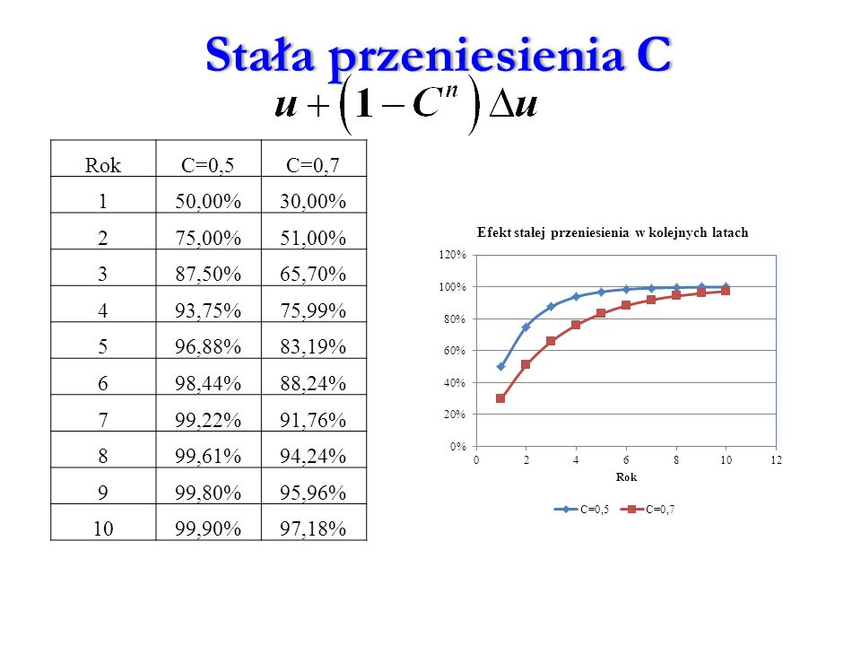 RokC=0,5C=0,7 150,00%30,00% 275,00%51,00% 387,50%65,70% 493,75%75,99% 596,88%83,19% 698,44%88,24% 799,22%91,76% 899,61%94,24% 999,80%95,96% 1099,90%97,18% Stała przeniesienia CStała przeniesienia C
