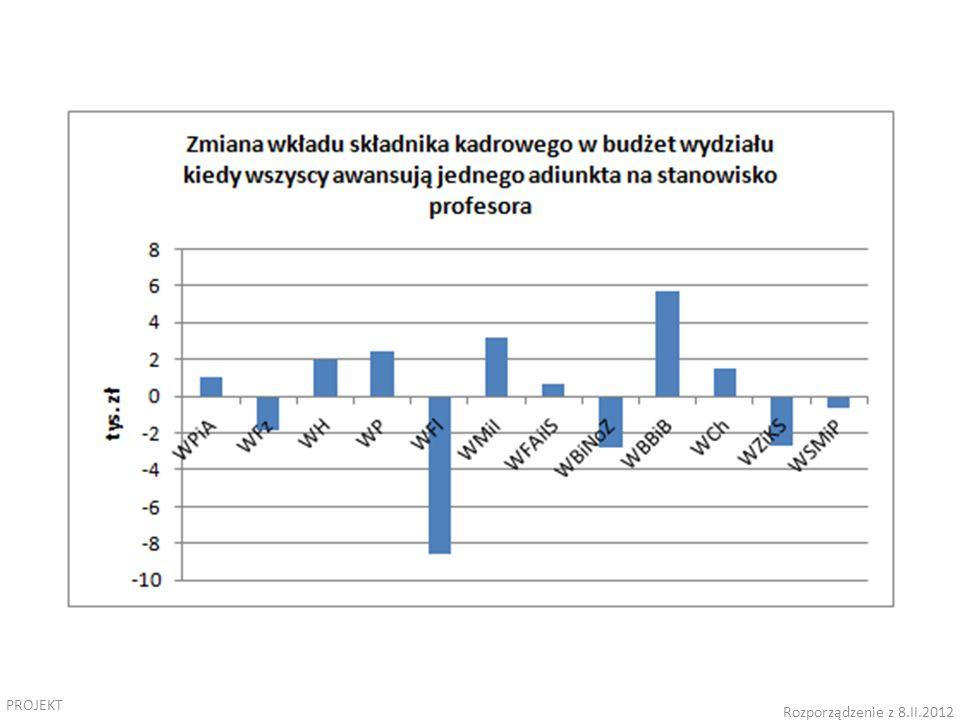 PROJEKT Rozporządzenie z 8.II.2012