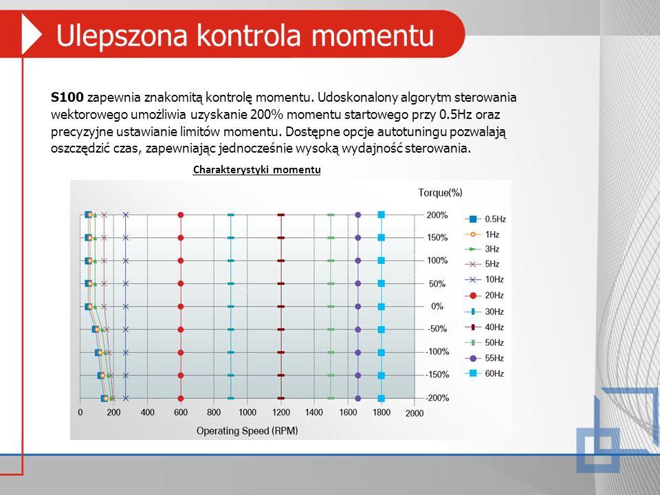 Ulepszona kontrola momentu S100 zapewnia znakomitą kontrolę momentu. Udoskonalony algorytm sterowania wektorowego umożliwia uzyskanie 200% momentu sta