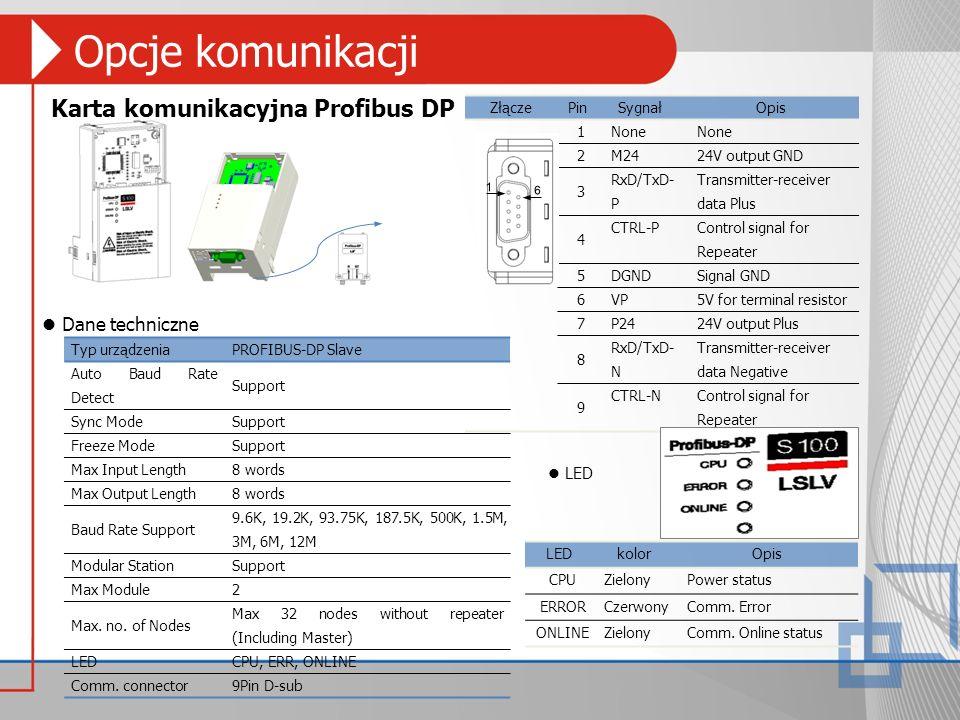 Opcje komunikacji Karta komunikacyjna Profibus DP ZłączePinSygnałOpis 1 None 2 M2424V output GND 3 RxD/TxD- P Transmitter-receiver data Plus 4 CTRL-P