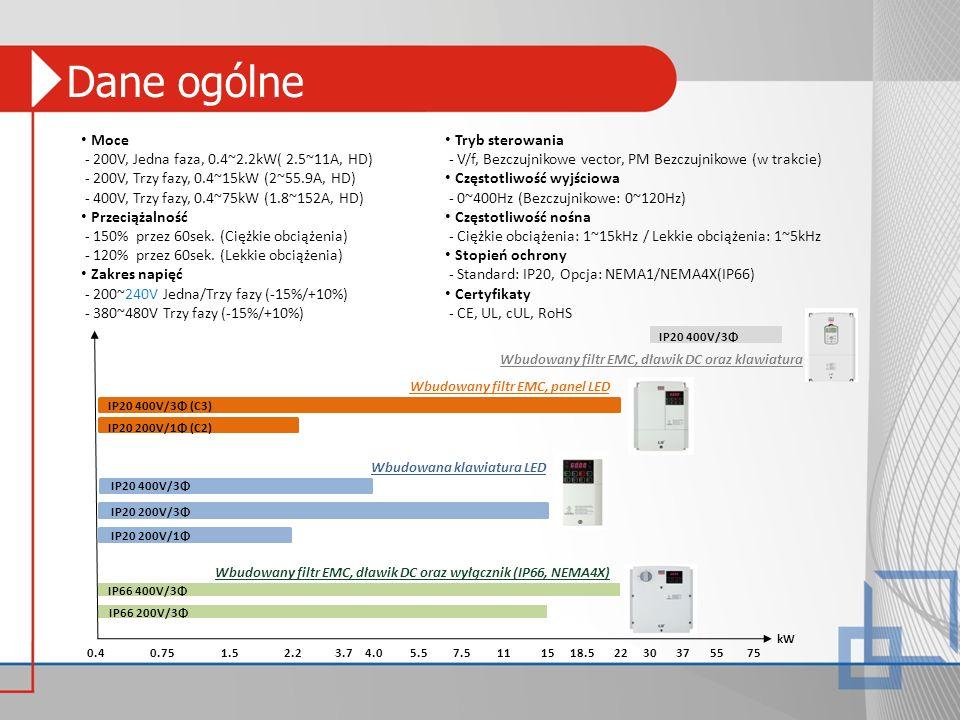 Dane ogólne Moce - 200V, Jedna faza, 0.4~2.2kW( 2.5~11A, HD) - 200V, Trzy fazy, 0.4~15kW (2~55.9A, HD) - 400V, Trzy fazy, 0.4~75kW (1.8~152A, HD) Prze