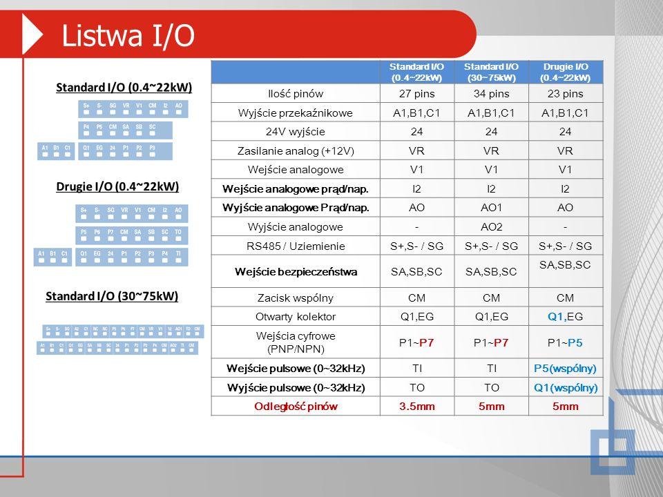 Listwa I/O Standard I/O (0.4~22kW) Standard I/O (30~75kW) Drugie I/O (0.4~22kW) Ilość pinów27 pins34 pins23 pins Wyjście przekaźnikoweA1,B1,C1 24V wyj