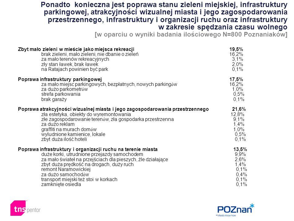 Zbyt mało zieleni w mieście jako miejsca rekreacji 19,5% brak zieleni, mało zieleni, nie dbanie o zieleń 16,2% za mało terenów rekreacyjnych 3,1% zły stan ławek, brak ławek 2,0% na Ratajach powinien być park 0,1% Poprawa infrastruktury parkingowej 17,5% za mało miejsc parkingowych, bezpłatnych, nowych parking ó w 16,2% za dużo parkometr ó w 1,0% strefa parkowania 0,5% brak garaży 0,1% Poprawa atrakcyjności wizualnej miasta i jego zagospodarowania przestrzennego 21,6% zła estetyka, obiekty do wyremontowania 12,8% złe zagospodarowanie teren ó w, zła gospodarka przestrzenna 9,1% za dużo reklam 1,4% graffiti na murach dom ó w 1,0% wyludnione kamienice, lokale 0,5% zbyt duża ilość hoteli 0,1% Poprawa infrastruktury i organizacji ruchu na terenie miasta 13,5% duże korki, utrudnione przejazdy samochodem 9,9% za mało świateł na przejściach dla pieszych, źle działające 2,6% zbyt duża prędkość na drogach, duży ruch 1,4% remont Naramowickiej 0,1% za dużo samochod ó w 0,4% transport miejski też stoi w korkach 0,1% zamknięte osiedla 0,1% Ponadto konieczna jest poprawa stanu zieleni miejskiej, infrastruktury parkingowej, atrakcyjności wizualnej miasta i jego zagospodarowania przestrzennego, infrastruktury i organizacji ruchu oraz infrastruktury w zakresie spędzania czasu wolnego [w oparciu o wyniki badania ilościowego N=800 Poznaniaków]
