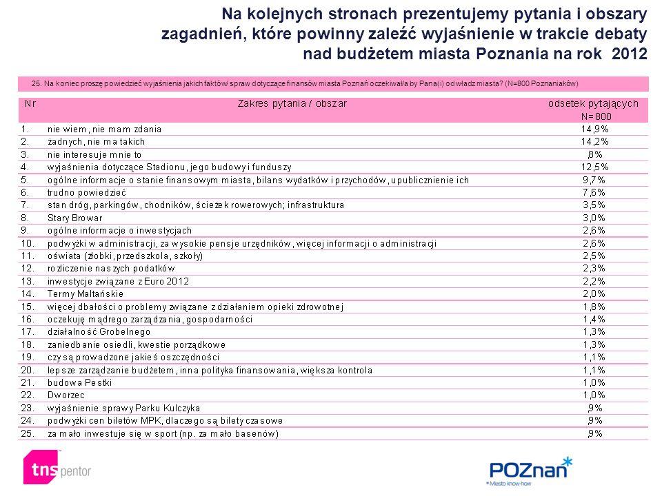Na kolejnych stronach prezentujemy pytania i obszary zagadnień, które powinny zaleźć wyjaśnienie w trakcie debaty nad budżetem miasta Poznania na rok 2012 25.