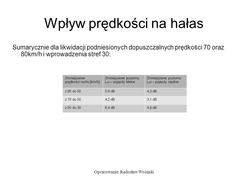 Opracowanie: Radosław Wroński Wpływ prędkości na hałas Sumarycznie dla likwidacji podniesionych dopuszczalnych prędkości 70 oraz 80km/h i wprowadzenia