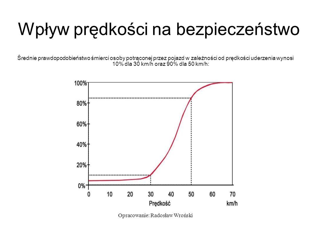 Opracowanie: Radosław Wroński Wpływ prędkości na bezpieczeństwo Średnie prawdopodobieństwo śmierci osoby potrąconej przez pojazd w zależności od prędkości uderzenia wynosi 10% dla 30 km/h oraz 90% dla 50 km/h: