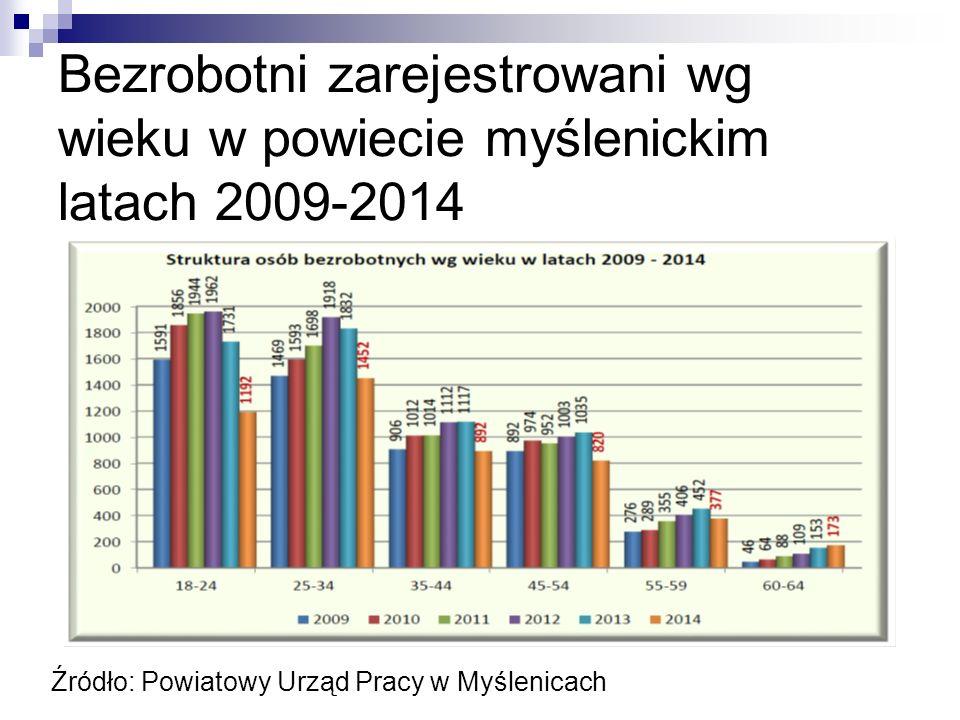 Bezrobotni zarejestrowani wg wieku w powiecie myślenickim latach 2009-2014 Źródło: Powiatowy Urząd Pracy w Myślenicach