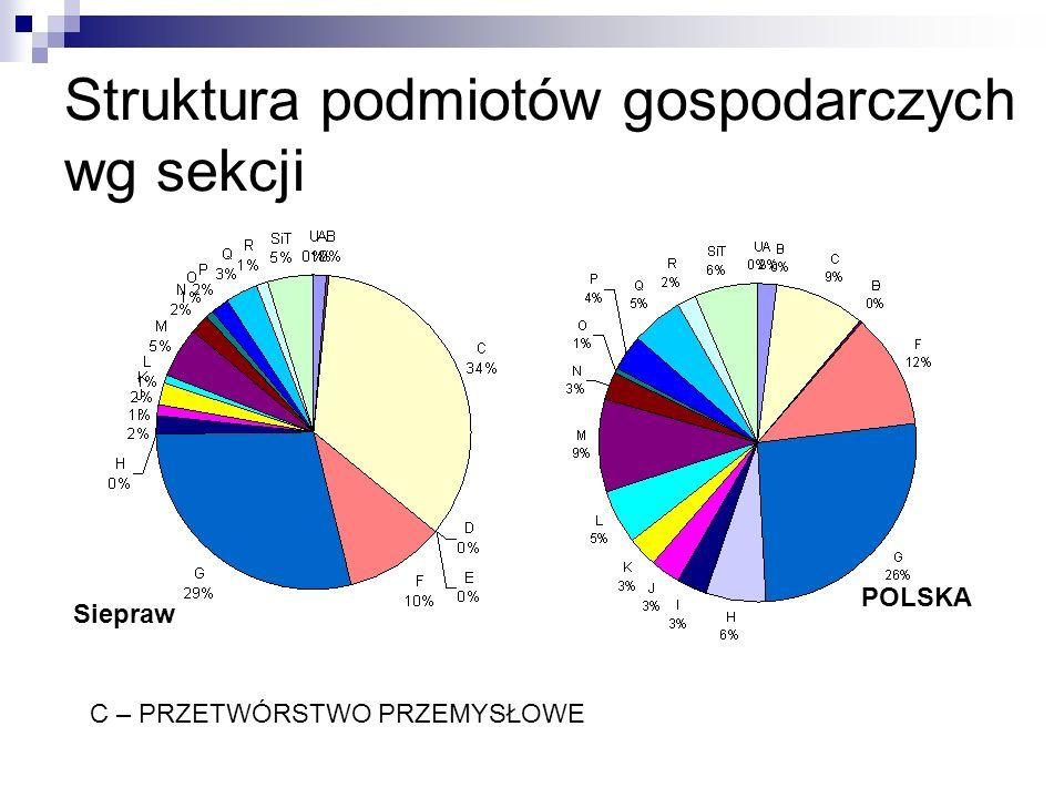 Struktura podmiotów gospodarczych wg sekcji C – PRZETWÓRSTWO PRZEMYSŁOWE Siepraw POLSKA