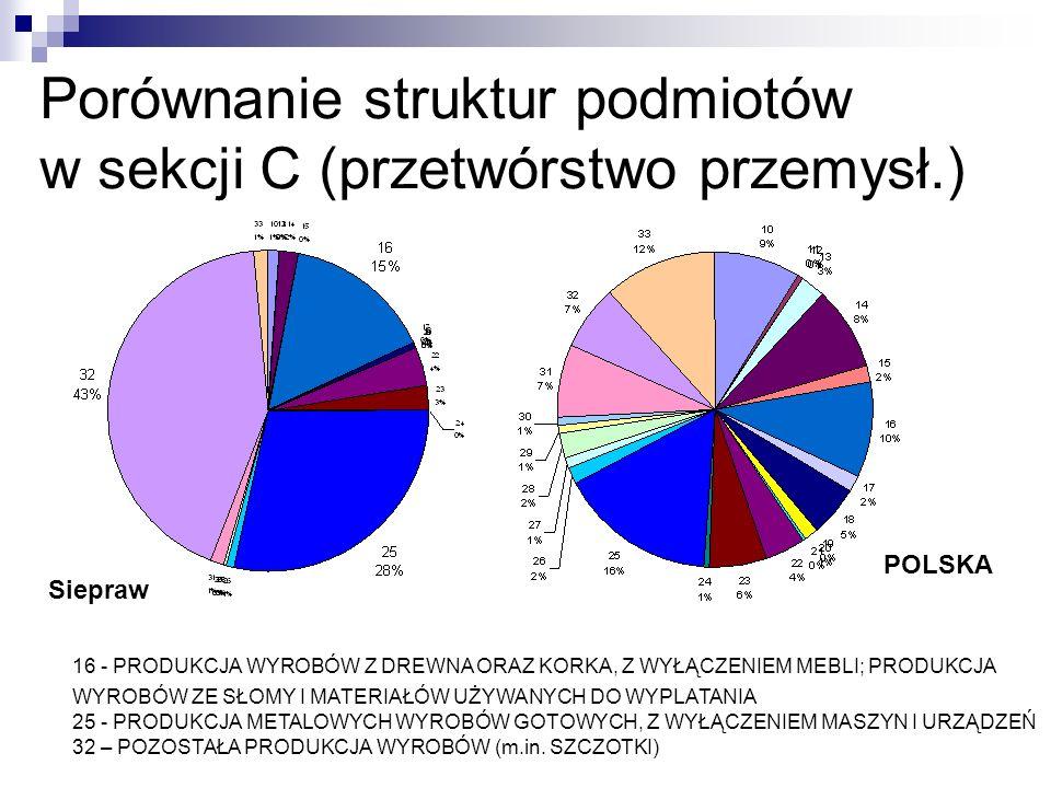 Porównanie struktur podmiotów w sekcji C (przetwórstwo przemysł.) POLSKA Siepraw 16 - PRODUKCJA WYROBÓW Z DREWNA ORAZ KORKA, Z WYŁĄCZENIEM MEBLI; PRODUKCJA WYROBÓW ZE SŁOMY I MATERIAŁÓW UŻYWANYCH DO WYPLATANIA 25 - PRODUKCJA METALOWYCH WYROBÓW GOTOWYCH, Z WYŁĄCZENIEM MASZYN I URZĄDZEŃ 32 – POZOSTAŁA PRODUKCJA WYROBÓW (m.in.