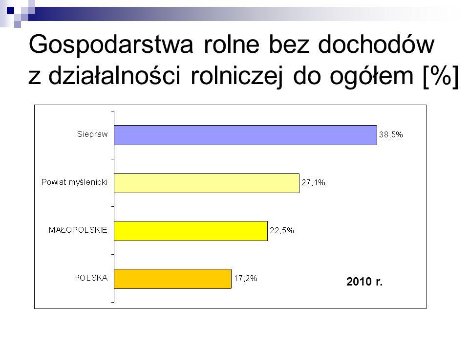 Gospodarstwa rolne bez dochodów z działalności rolniczej do ogółem [%] 2010 r.