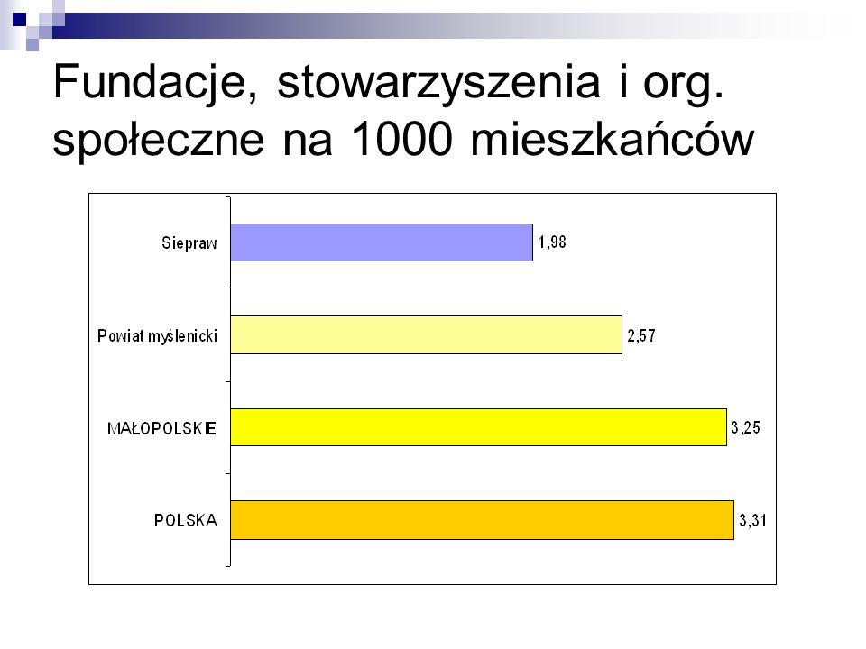Fundacje, stowarzyszenia i org. społeczne na 1000 mieszkańców